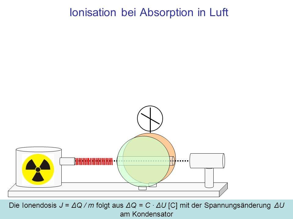 Ionisation bei Absorption in Luft
