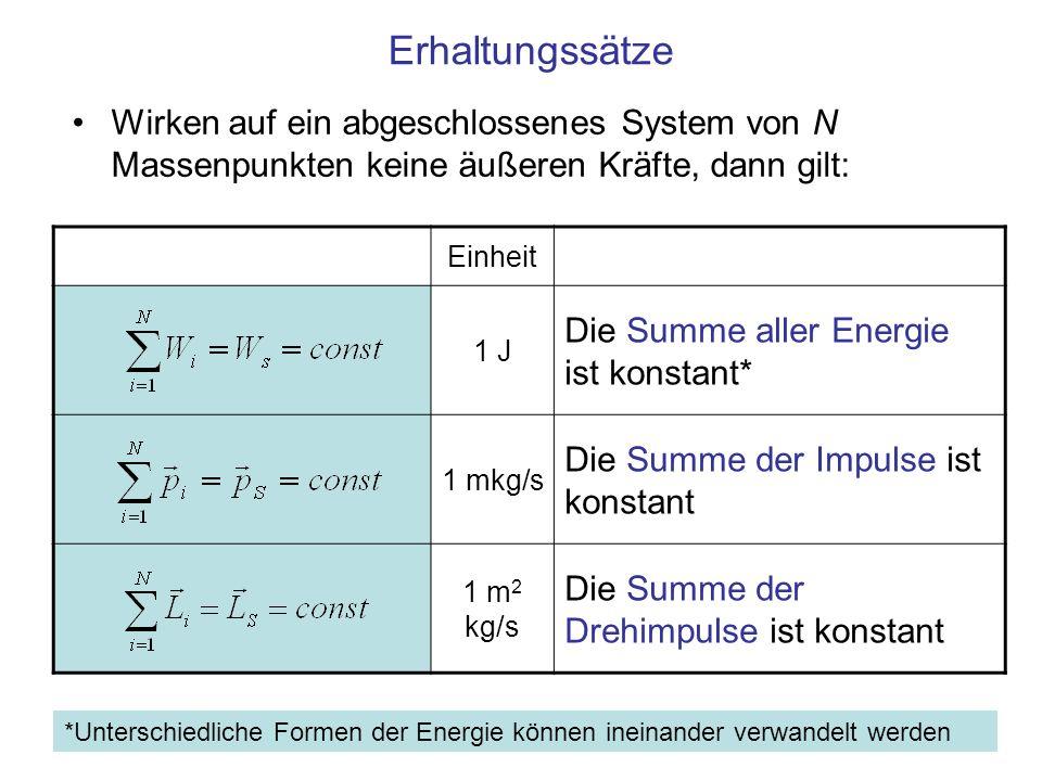 Erhaltungssätze Wirken auf ein abgeschlossenes System von N Massenpunkten keine äußeren Kräfte, dann gilt: