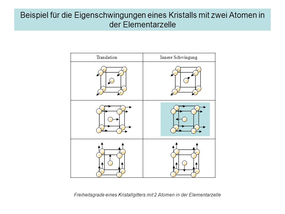 Beispiel für die Eigenschwingungen eines Kristalls mit zwei Atomen in der Elementarzelle