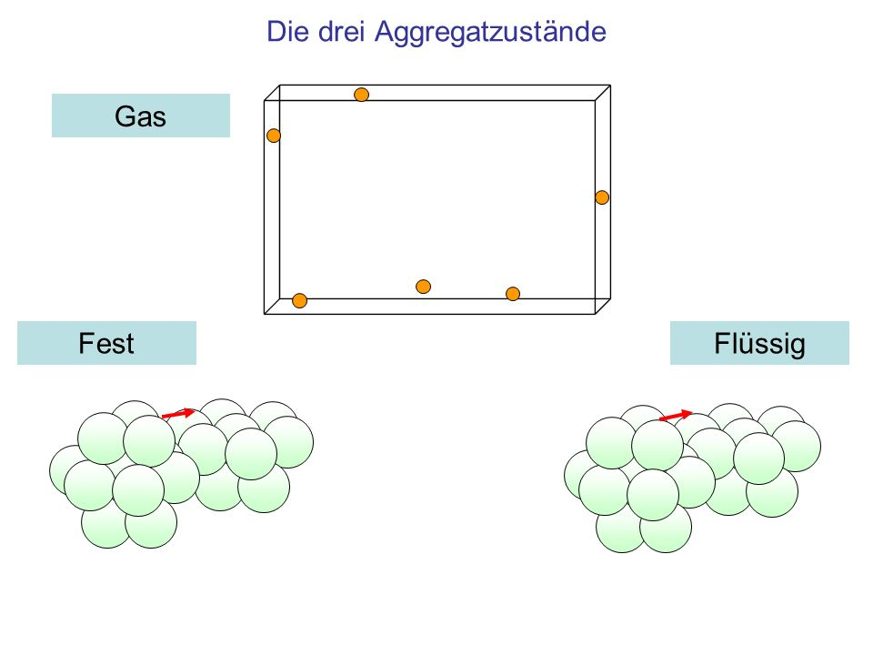 Die drei Aggregatzustände