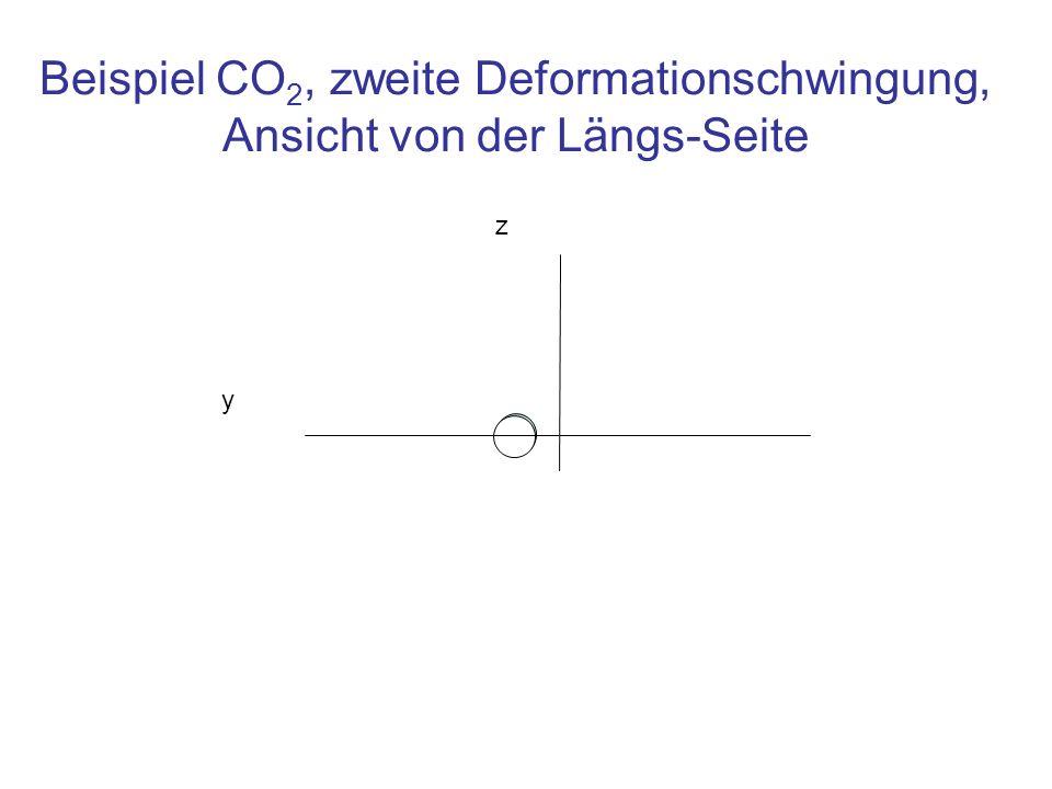 Beispiel CO2, zweite Deformationschwingung, Ansicht von der Längs-Seite