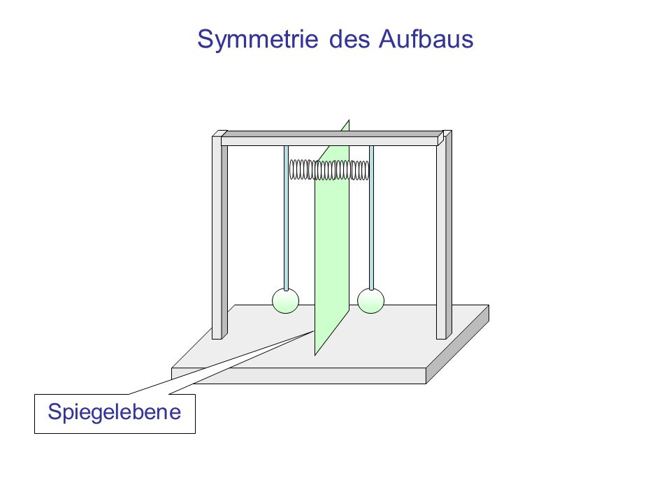 Symmetrie des Aufbaus Spiegelebene