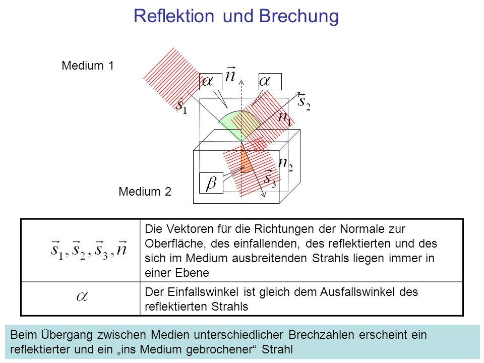 Reflektion und Brechung