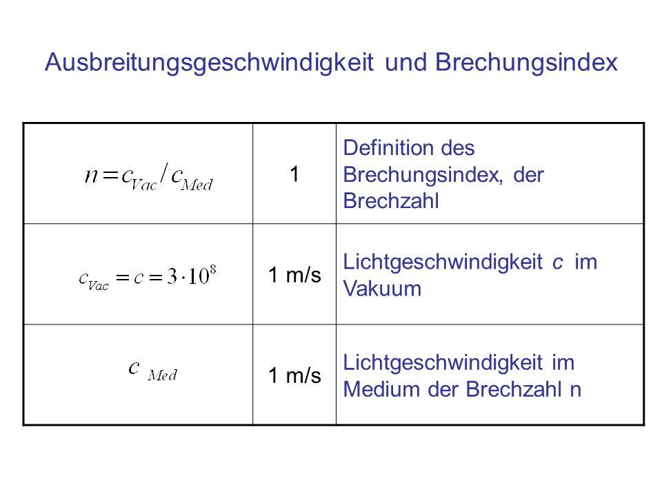 Ausbreitungsgeschwindigkeit und Brechungsindex