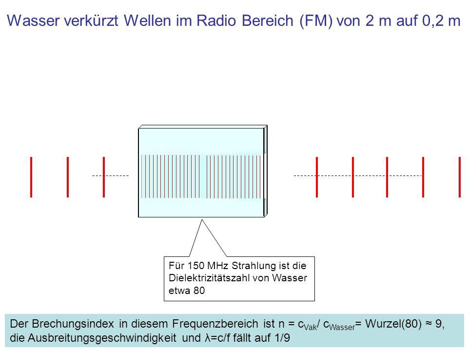 Wasser verkürzt Wellen im Radio Bereich (FM) von 2 m auf 0,2 m