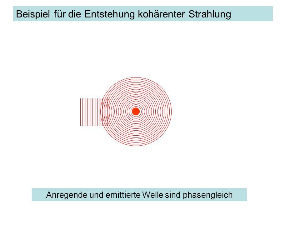 Anregende und emittierte Welle sind phasengleich