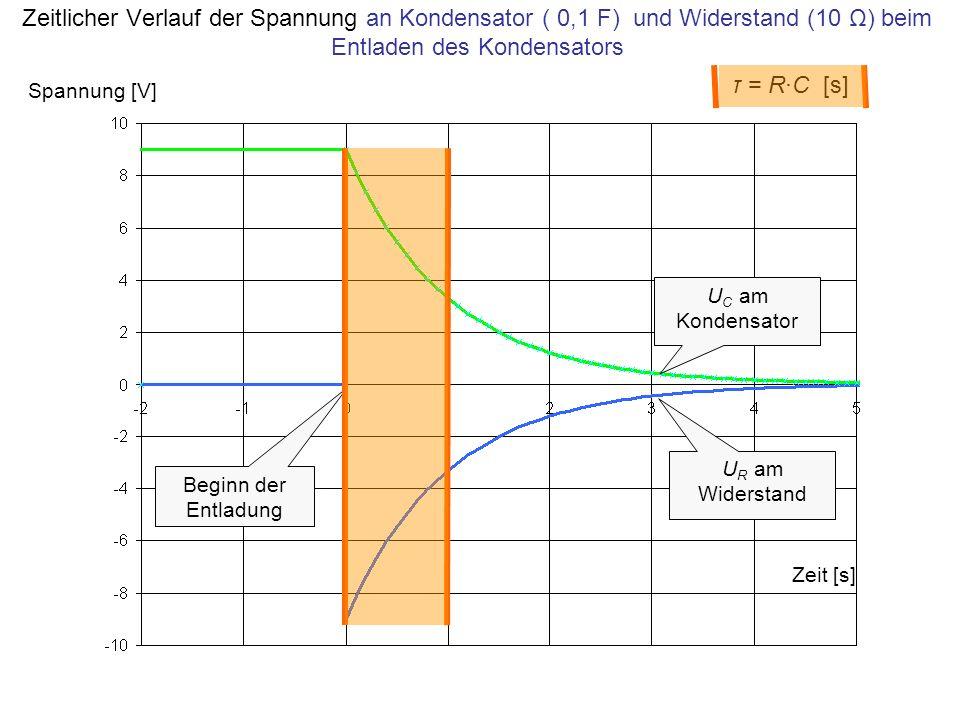 Zeitlicher Verlauf der Spannung an Kondensator ( 0,1 F) und Widerstand (10 Ω) beim Entladen des Kondensators