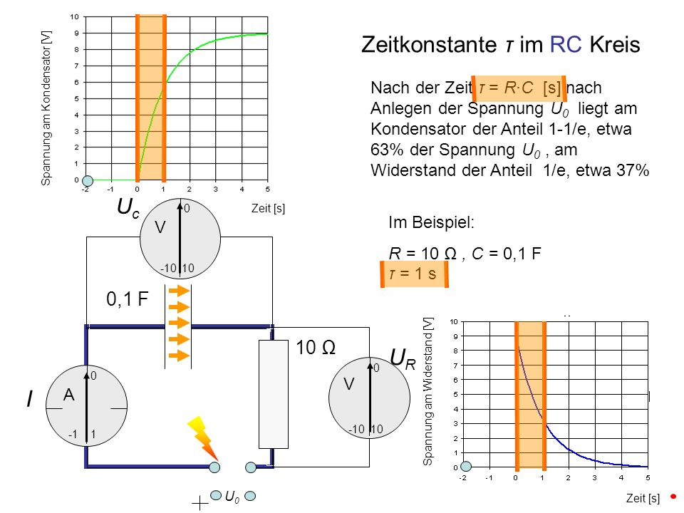 Zeitkonstante τ im RC Kreis