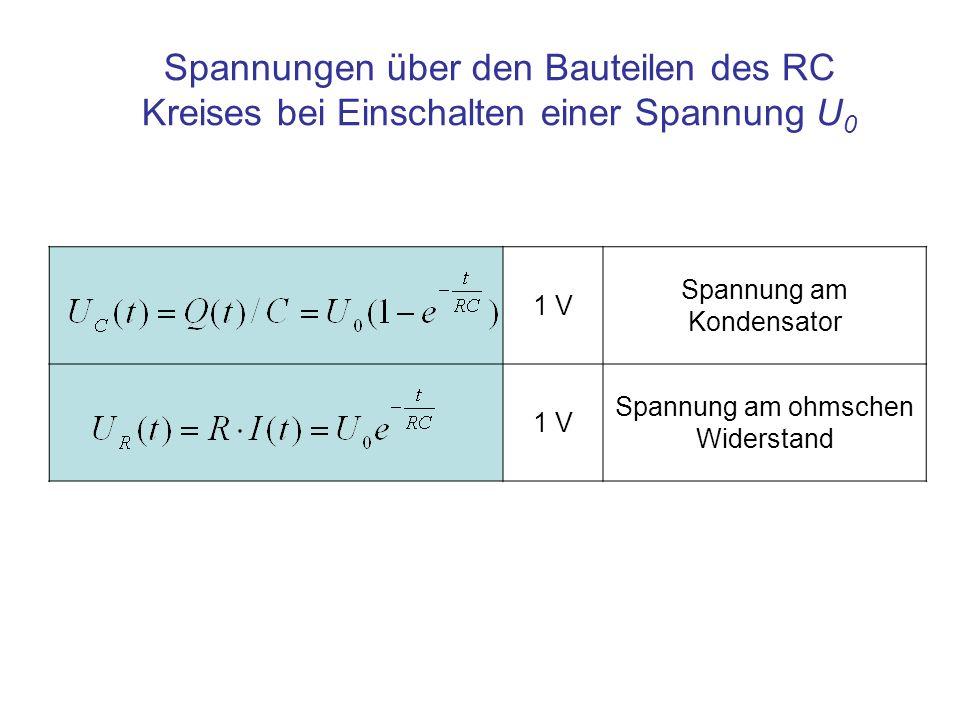 Spannungen über den Bauteilen des RC Kreises bei Einschalten einer Spannung U0