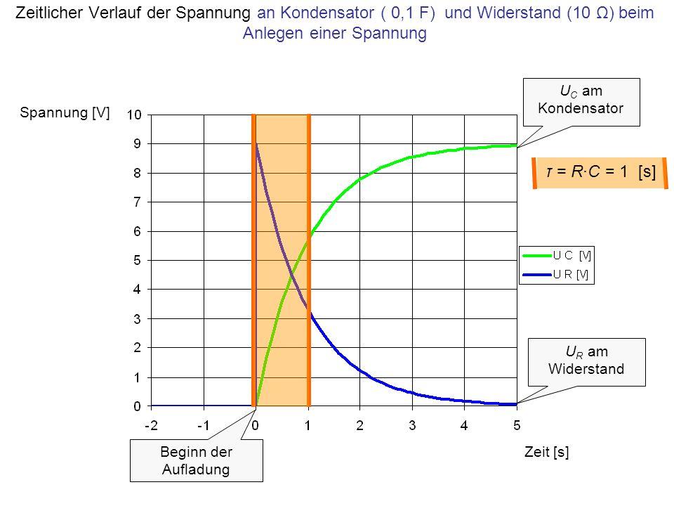 Zeitlicher Verlauf der Spannung an Kondensator ( 0,1 F) und Widerstand (10 Ω) beim Anlegen einer Spannung