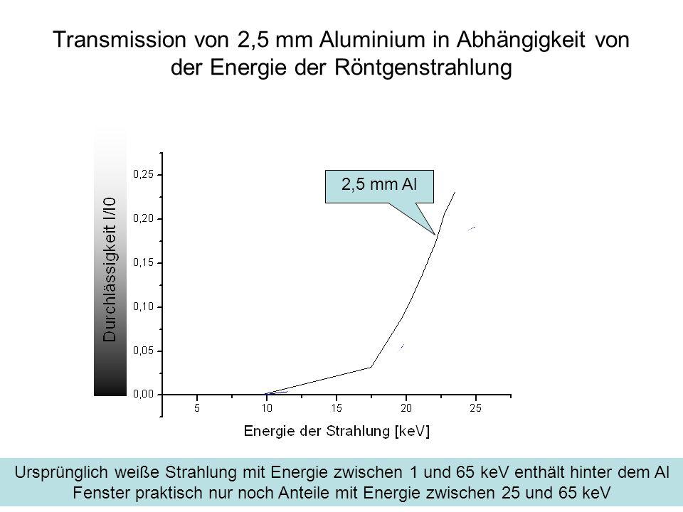 Transmission von 2,5 mm Aluminium in Abhängigkeit von der Energie der Röntgenstrahlung
