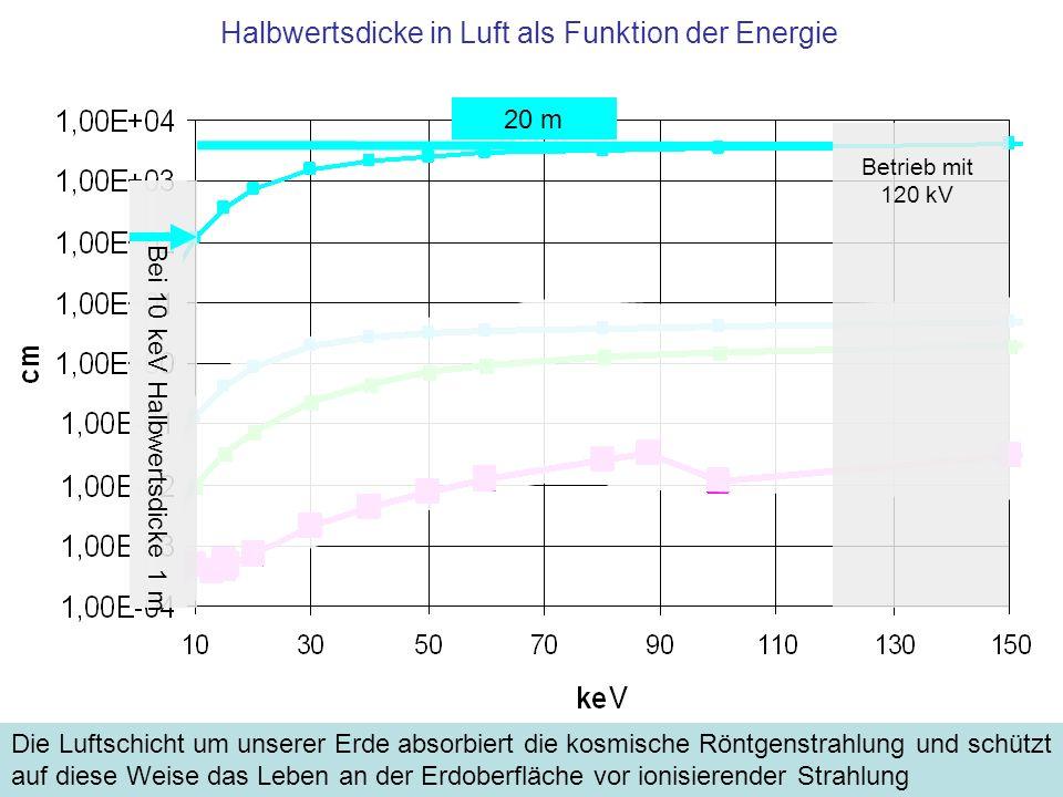 Halbwertsdicke in Luft als Funktion der Energie