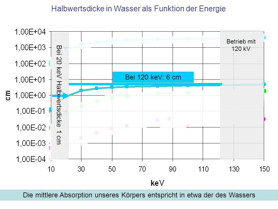 Halbwertsdicke in Wasser als Funktion der Energie