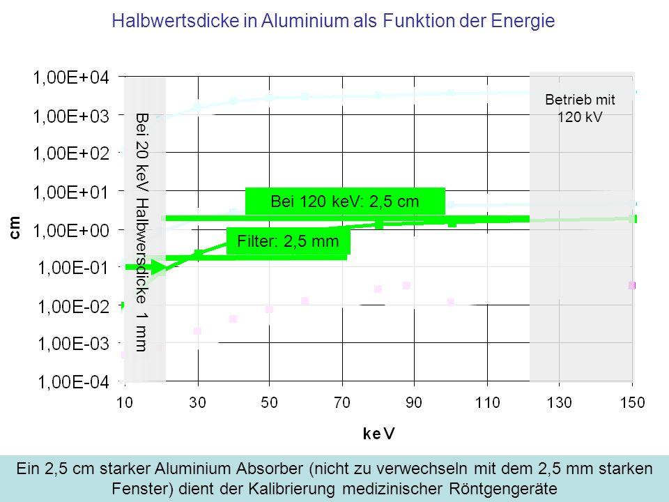 Halbwertsdicke in Aluminium als Funktion der Energie