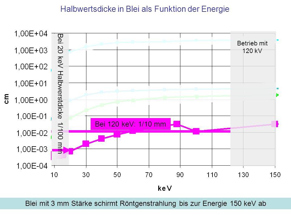 Halbwertsdicke in Blei als Funktion der Energie
