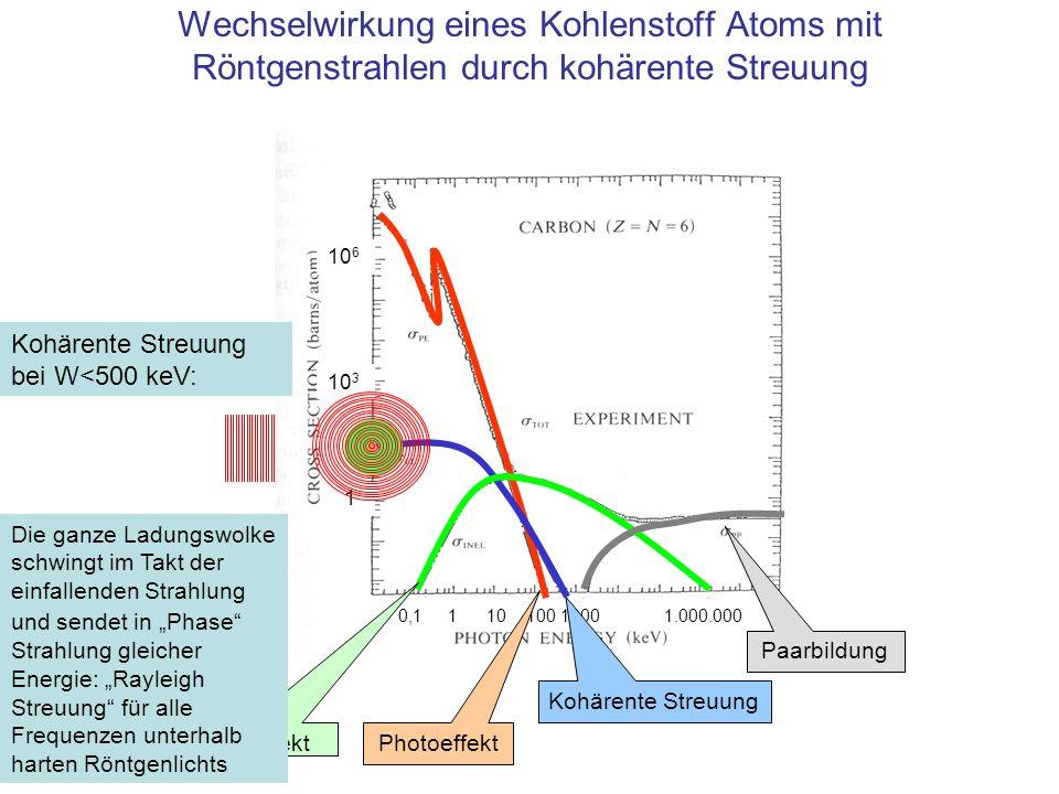 Wechselwirkung eines Kohlenstoff Atoms mit Röntgenstrahlen durch kohärente Streuung