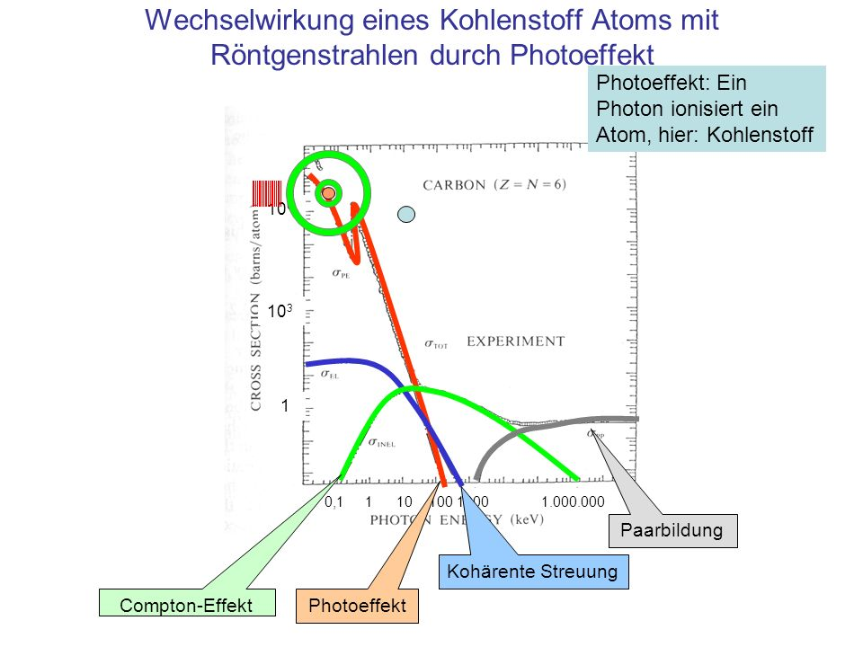Wechselwirkung eines Kohlenstoff Atoms mit Röntgenstrahlen durch Photoeffekt