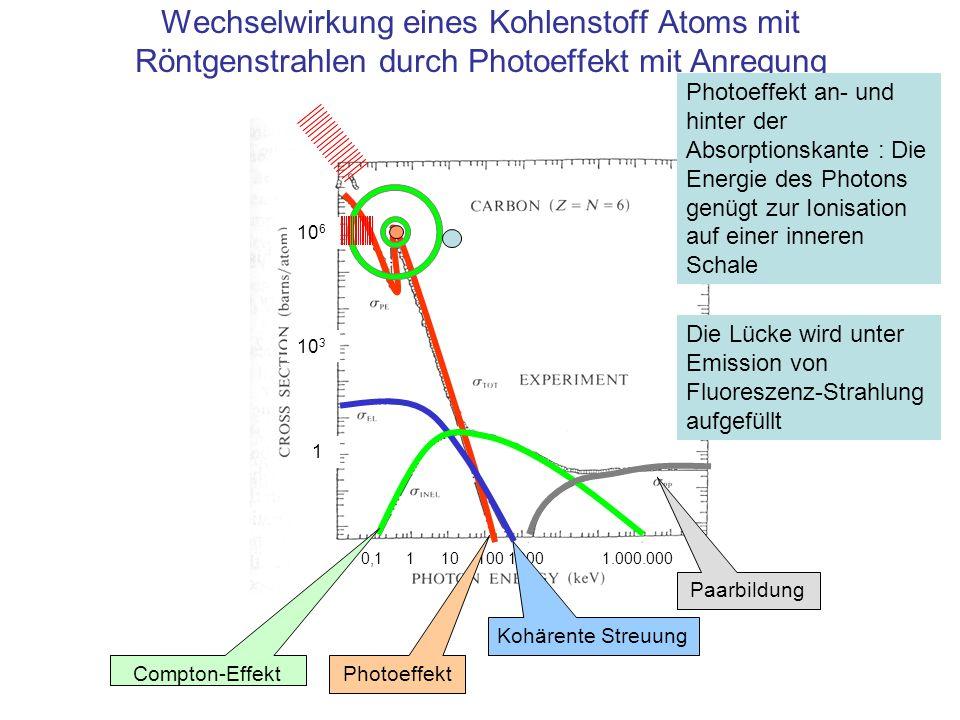 Wechselwirkung eines Kohlenstoff Atoms mit Röntgenstrahlen durch Photoeffekt mit Anregung