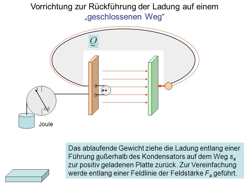 """Vorrichtung zur Rückführung der Ladung auf einem """"geschlossenen Weg"""
