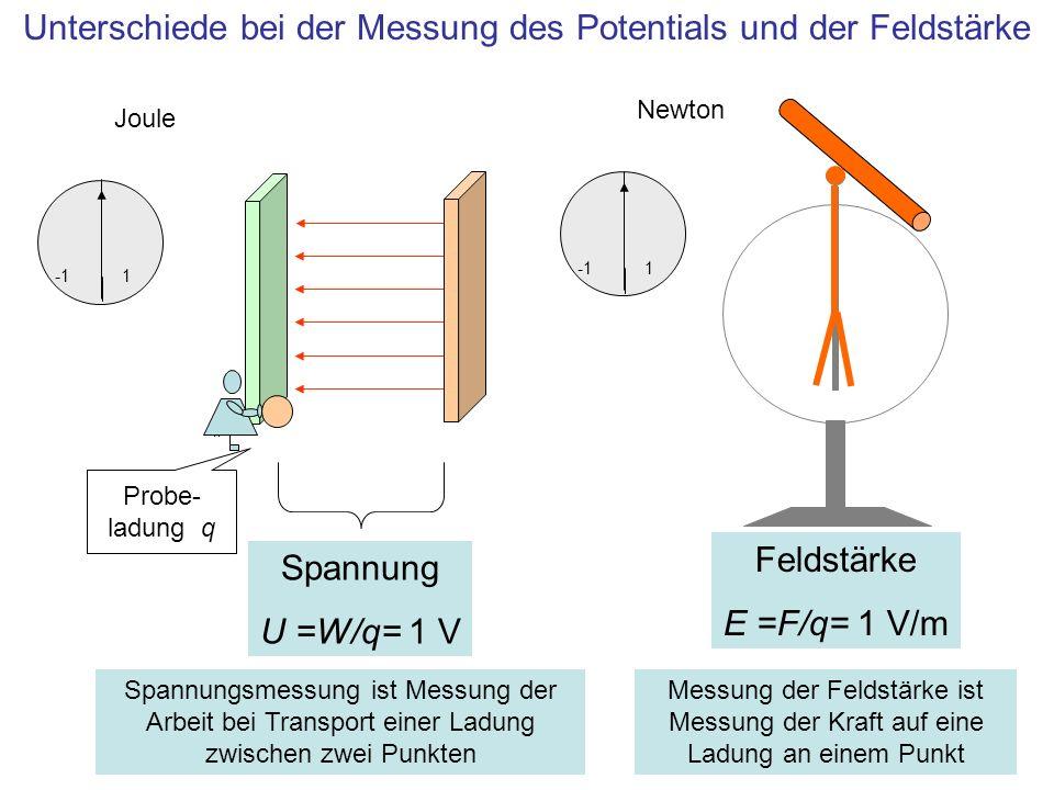 Unterschiede bei der Messung des Potentials und der Feldstärke