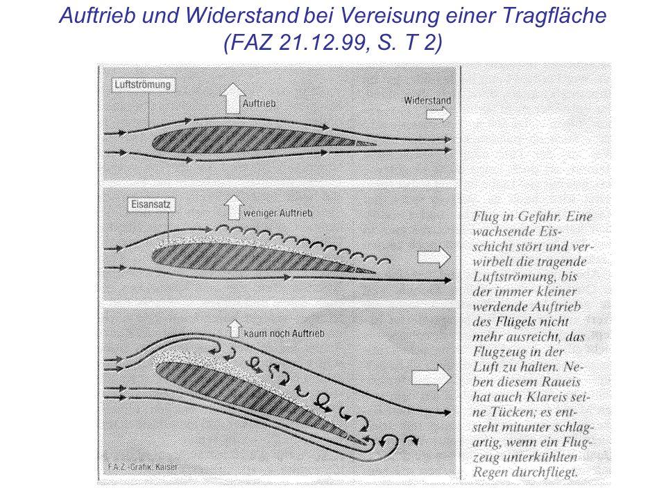Auftrieb und Widerstand bei Vereisung einer Tragfläche (FAZ 21. 12