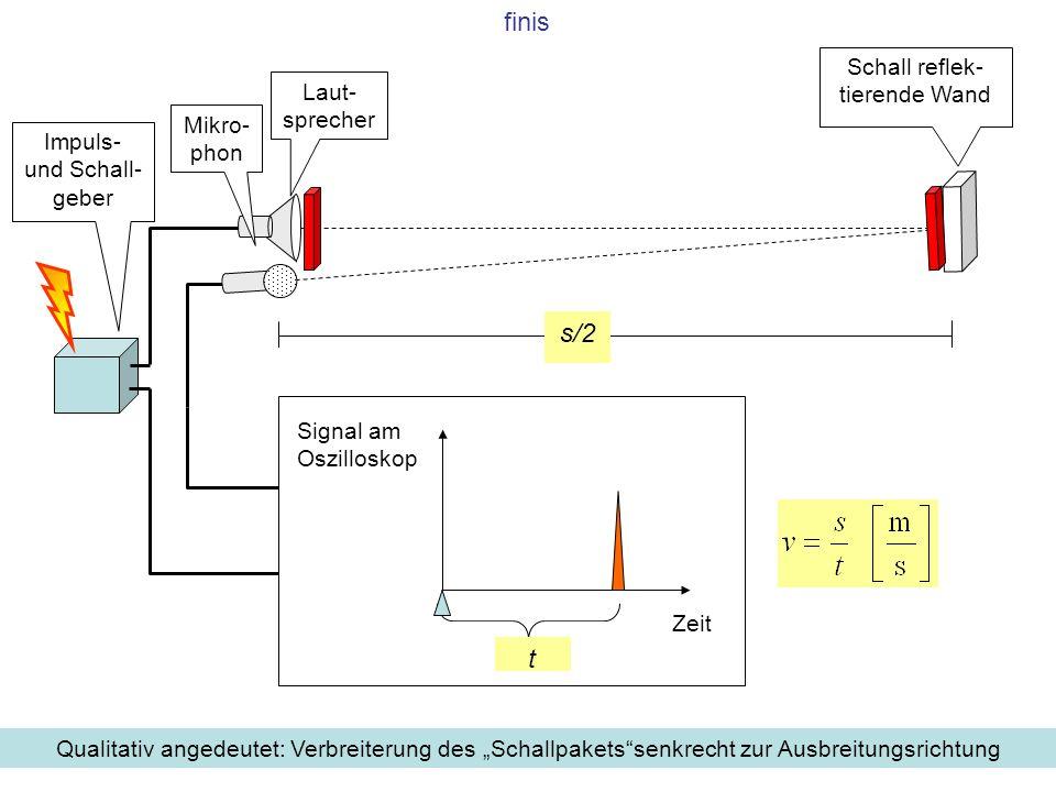 finis s/2 t Schall reflek-tierende Wand Laut-sprecher Mikro-phon