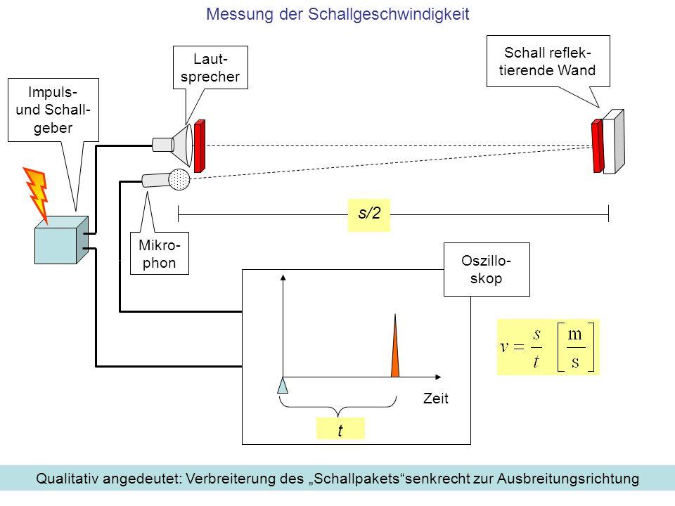 Messung der Schallgeschwindigkeit