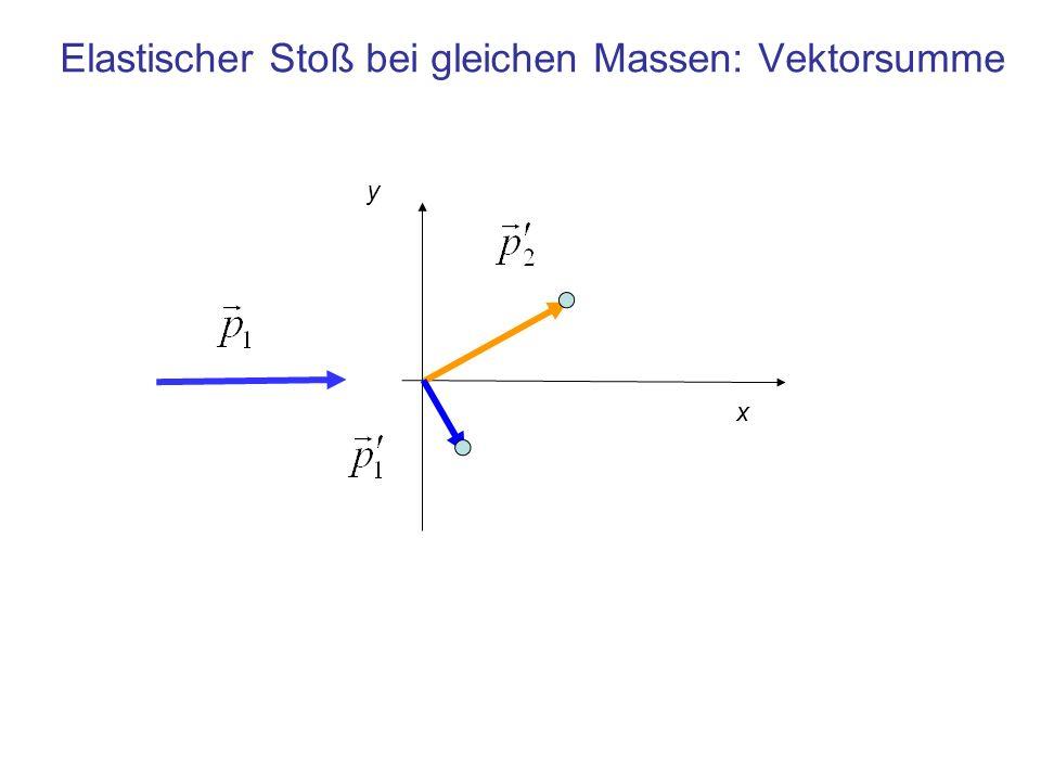 Elastischer Stoß bei gleichen Massen: Vektorsumme