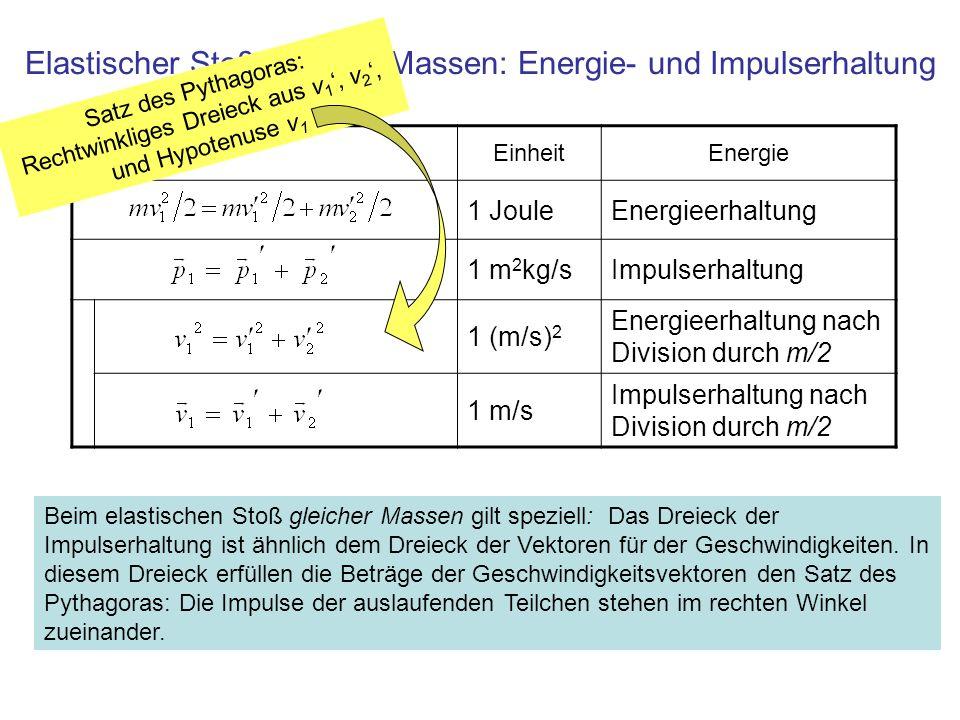 Elastischer Stoß gleicher Massen: Energie- und Impulserhaltung