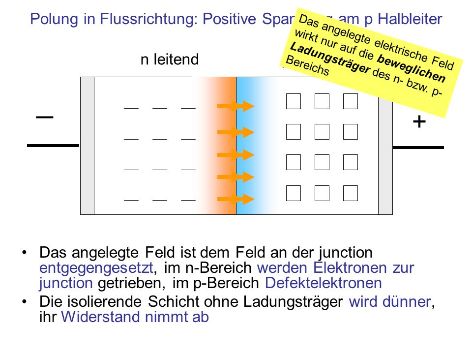 Polung in Flussrichtung: Positive Spannung am p Halbleiter