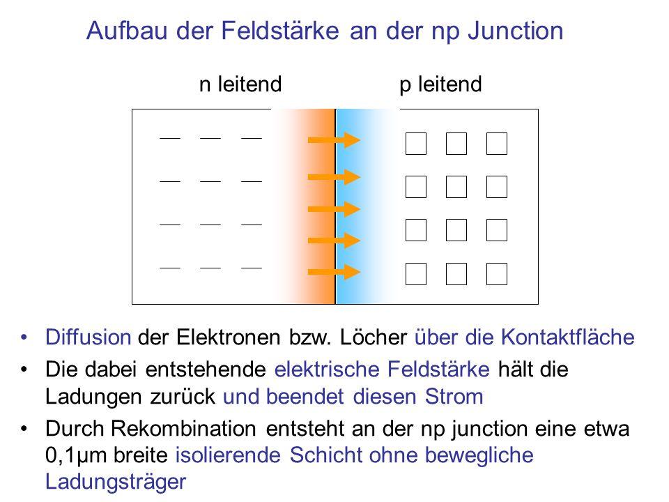 Aufbau der Feldstärke an der np Junction