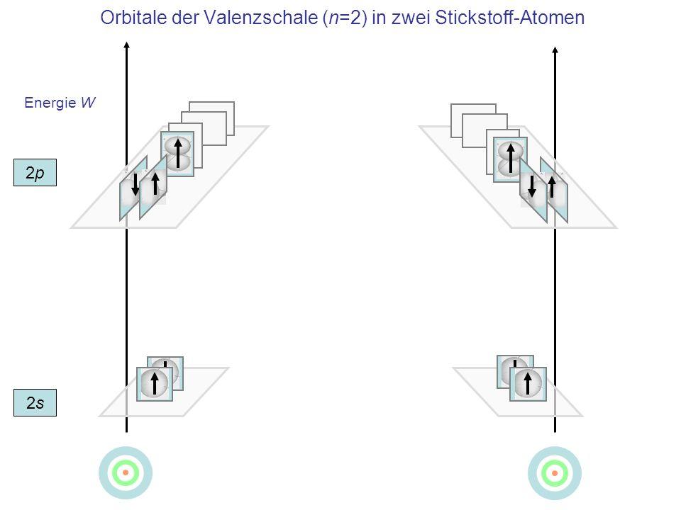 Orbitale der Valenzschale (n=2) in zwei Stickstoff-Atomen
