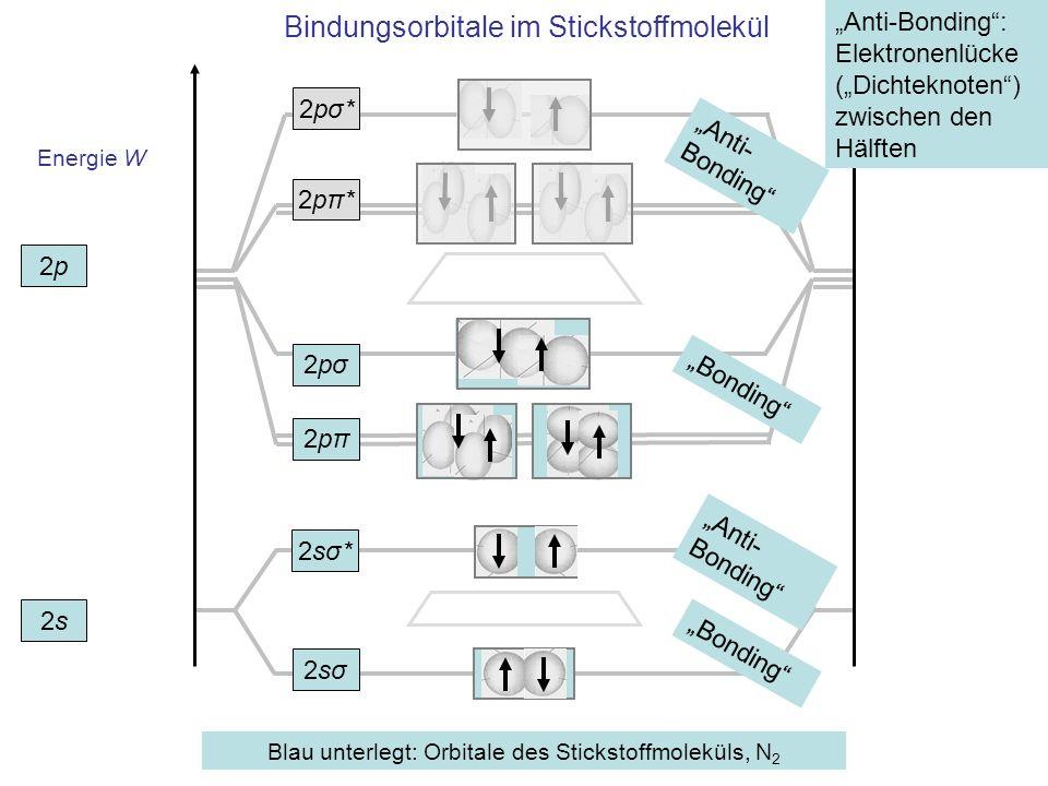 Bindungsorbitale im Stickstoffmolekül