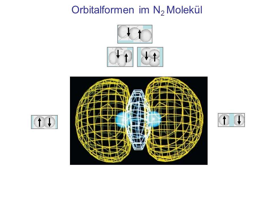 Orbitalformen im N2 Molekül