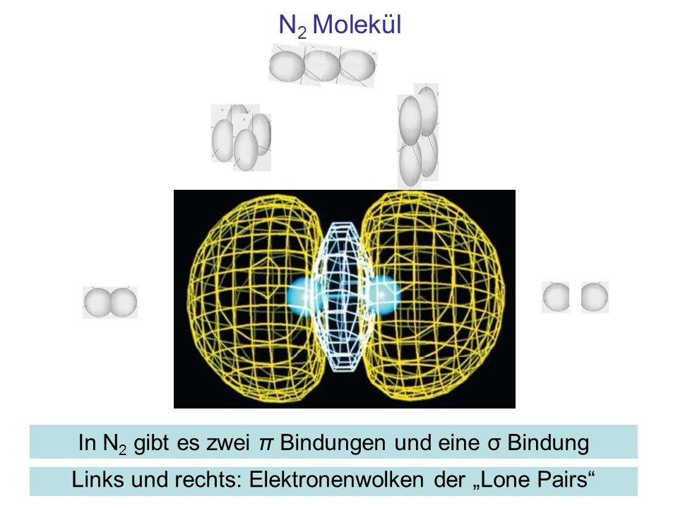 N2 Molekül In N2 gibt es zwei π Bindungen und eine σ Bindung