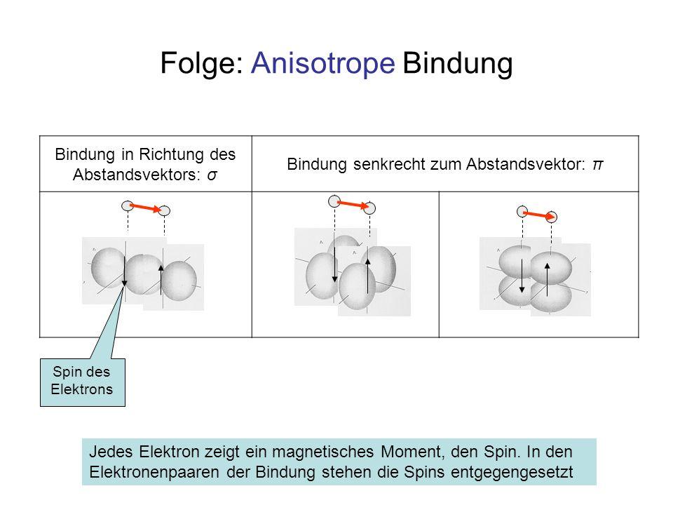 Folge: Anisotrope Bindung