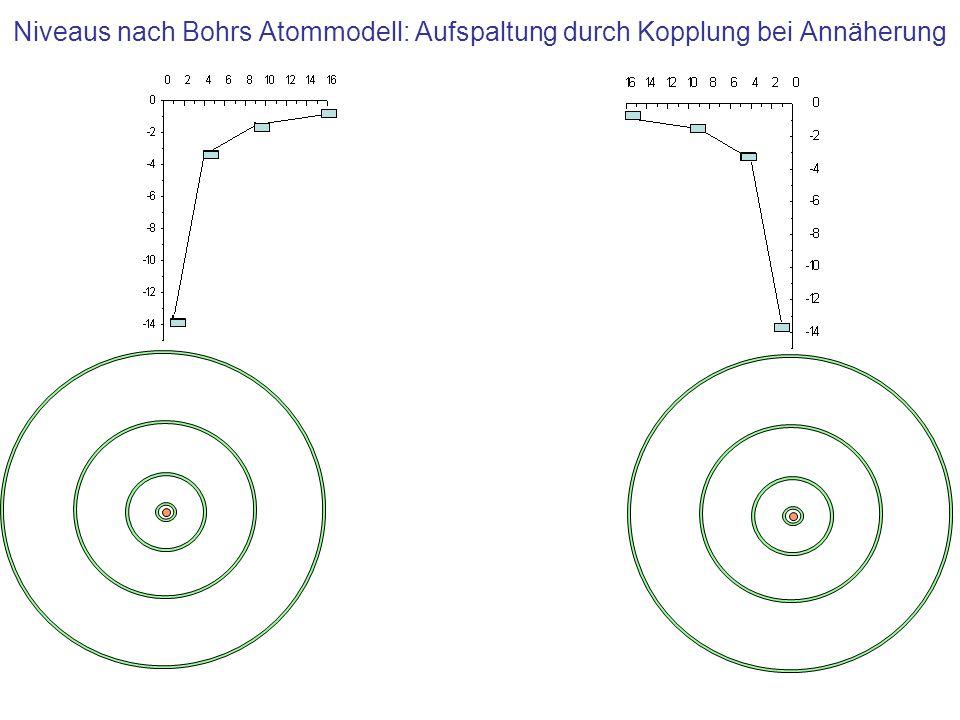 Niveaus nach Bohrs Atommodell: Aufspaltung durch Kopplung bei Annäherung