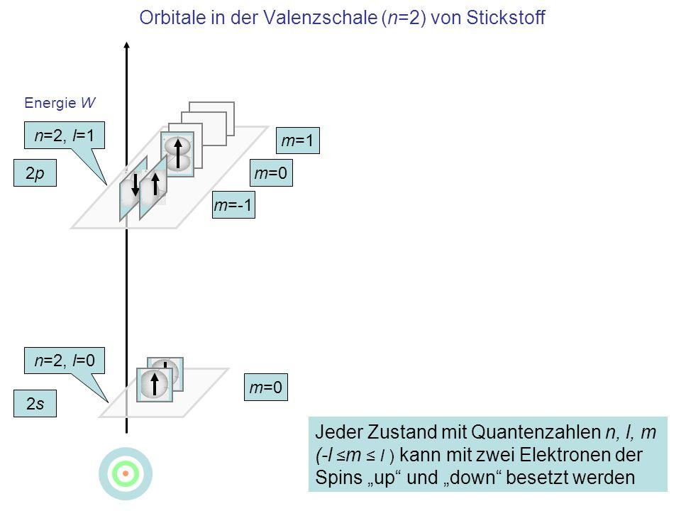Orbitale in der Valenzschale (n=2) von Stickstoff