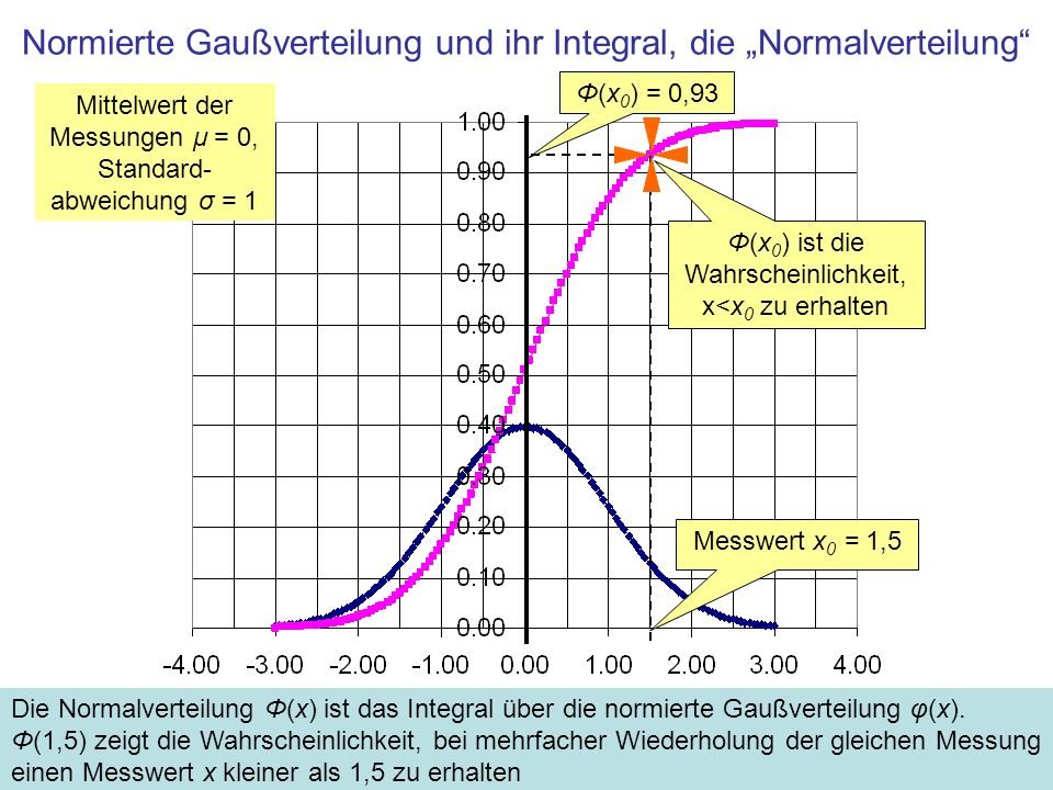"""Normierte Gaußverteilung und ihr Integral, die """"Normalverteilung"""