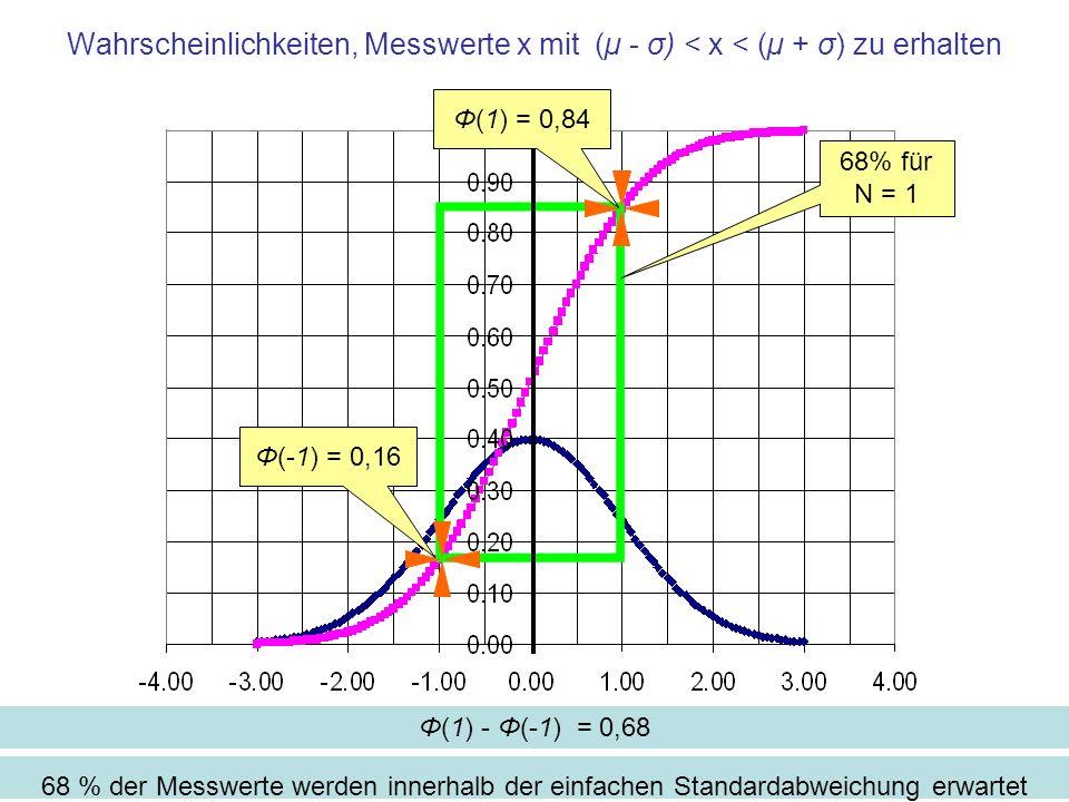 Wahrscheinlichkeiten, Messwerte x mit (µ - σ) < x < (µ + σ) zu erhalten