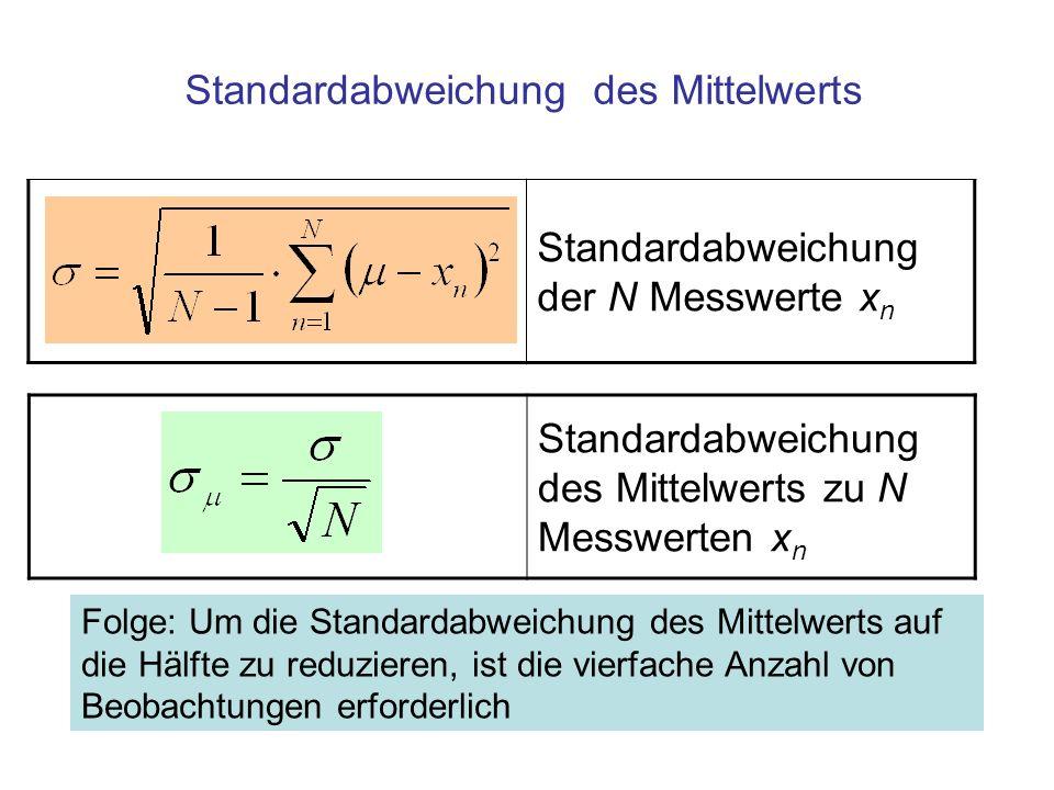 Standardabweichung des Mittelwerts