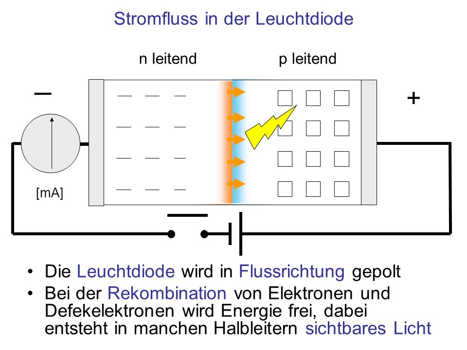 Stromfluss in der Leuchtdiode
