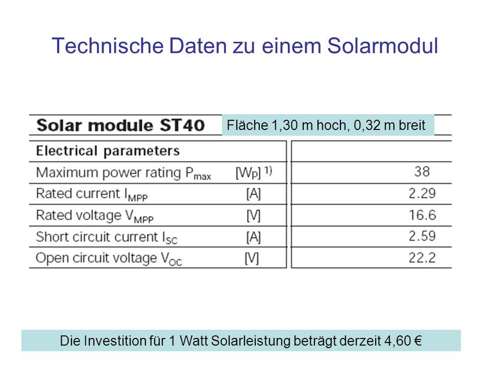Technische Daten zu einem Solarmodul
