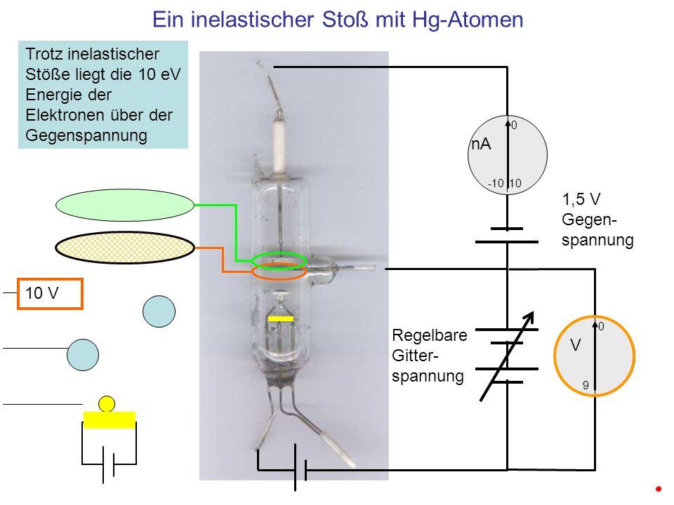 Ein inelastischer Stoß mit Hg-Atomen