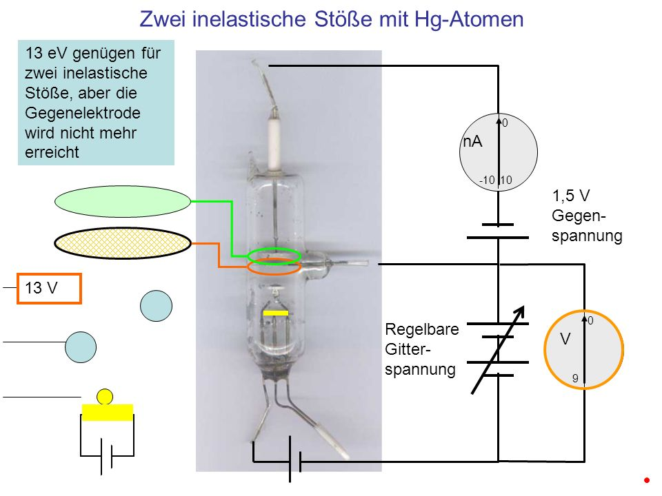 Zwei inelastische Stöße mit Hg-Atomen