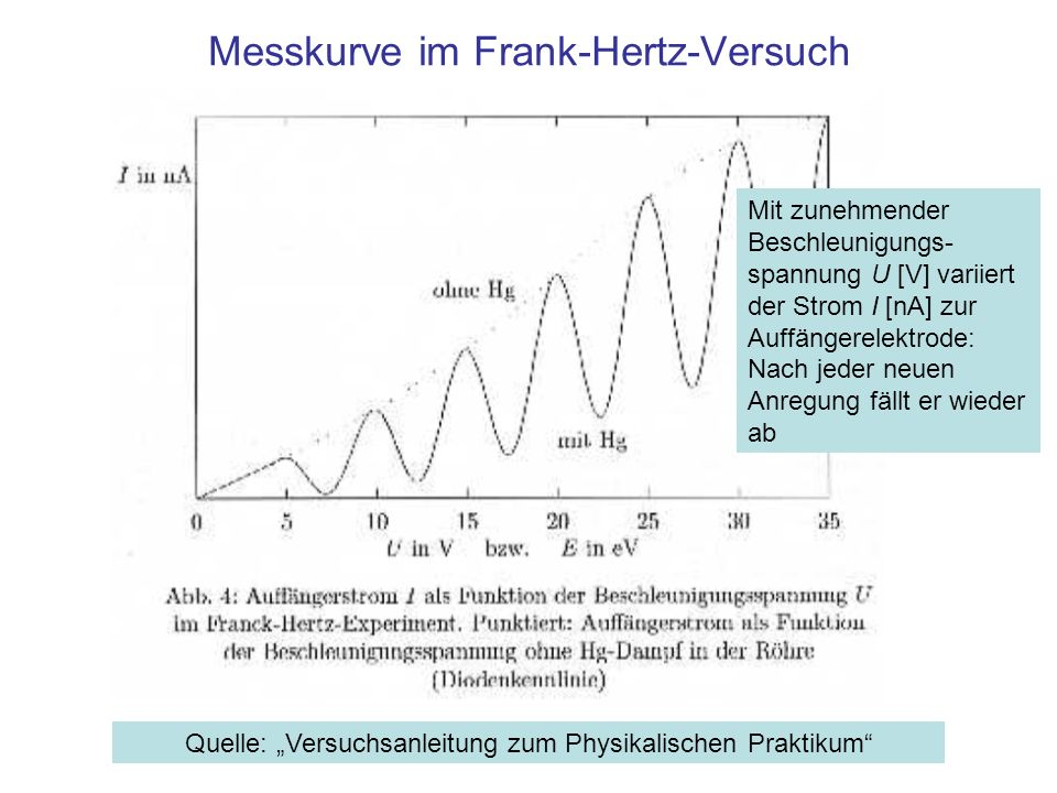 Messkurve im Frank-Hertz-Versuch