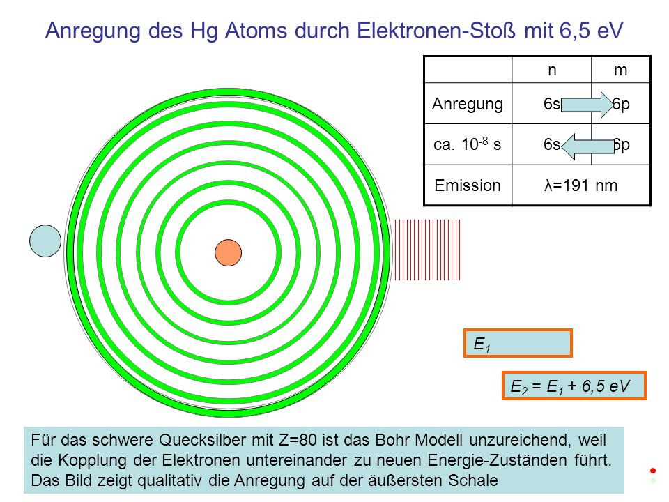 Anregung des Hg Atoms durch Elektronen-Stoß mit 6,5 eV