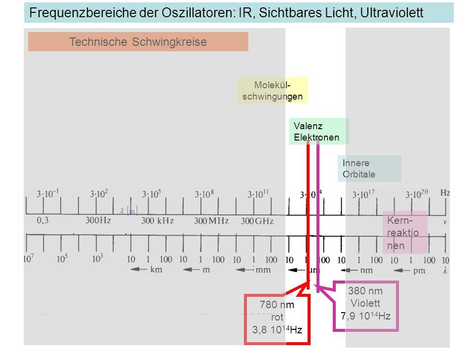 Frequenzbereiche der Oszillatoren: IR, Sichtbares Licht, Ultraviolett