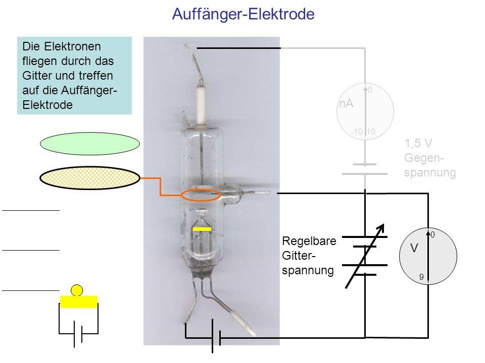 Auffänger-Elektrode Die Elektronen fliegen durch das Gitter und treffen auf die Auffänger-Elektrode.