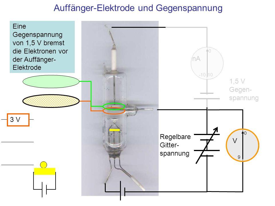Auffänger-Elektrode und Gegenspannung